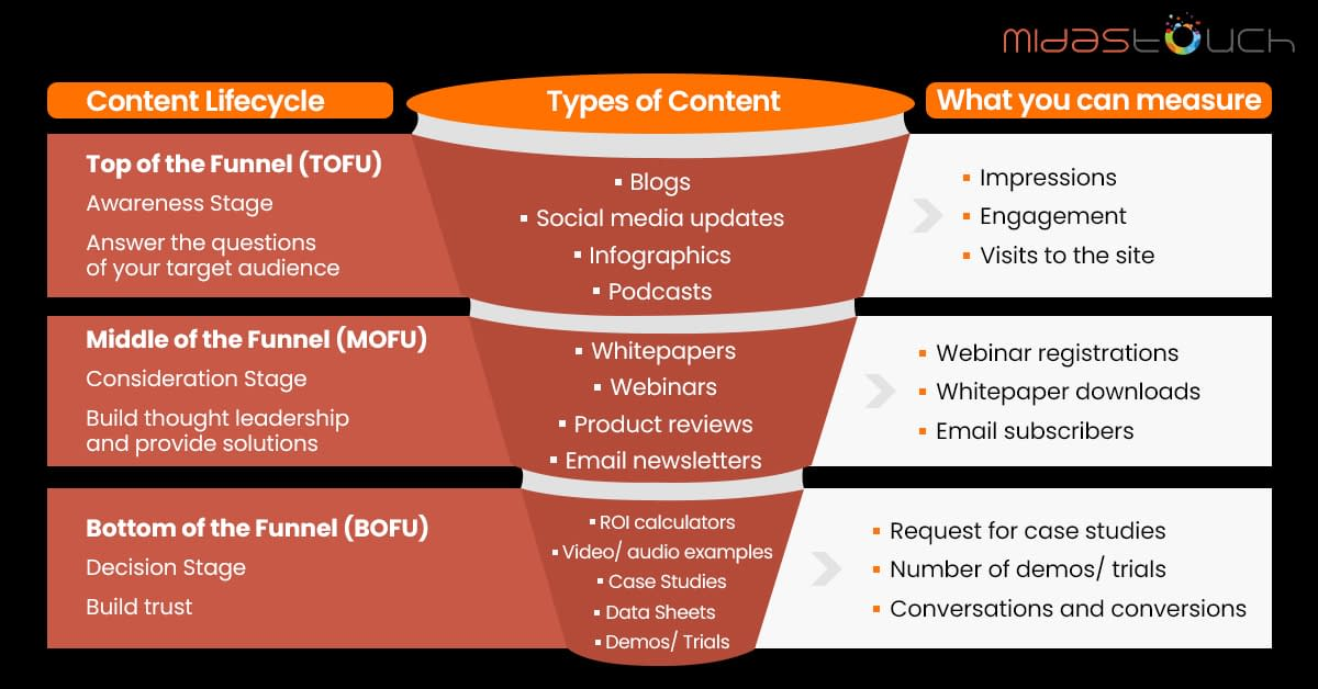 Content Marketing Funnel for B2B technology companies